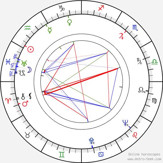 Jindřich Vodička astro natal birth chart, Jindřich Vodička horoscope, astrology