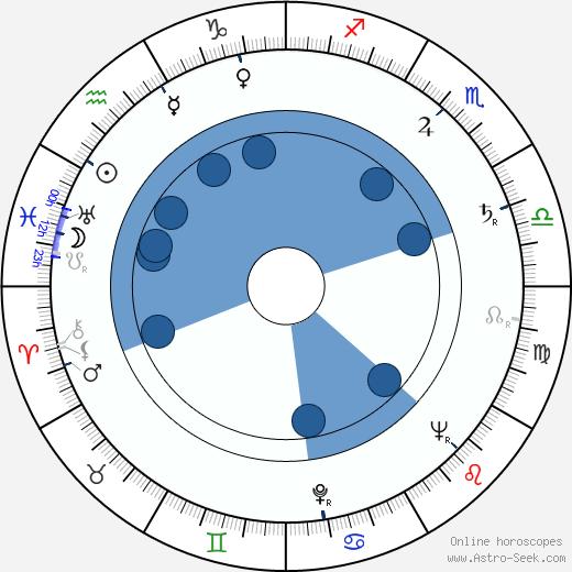 Jun Fukuda wikipedia, horoscope, astrology, instagram