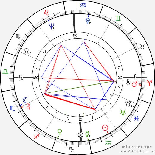 Keefe Brasselle birth chart, Keefe Brasselle astro natal horoscope, astrology