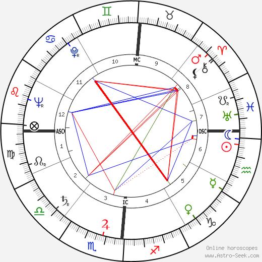 Кин Кёртис Keene Curtis день рождения гороскоп, Keene Curtis Натальная карта онлайн