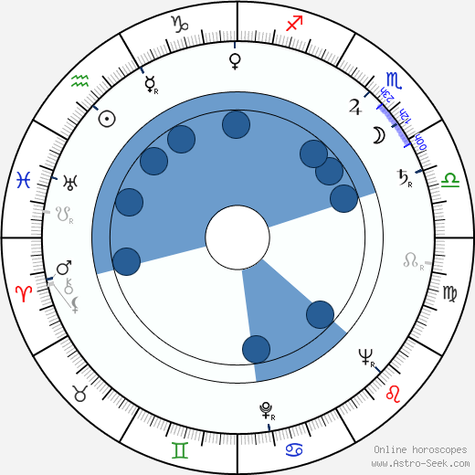Lubor Tokoš wikipedia, horoscope, astrology, instagram