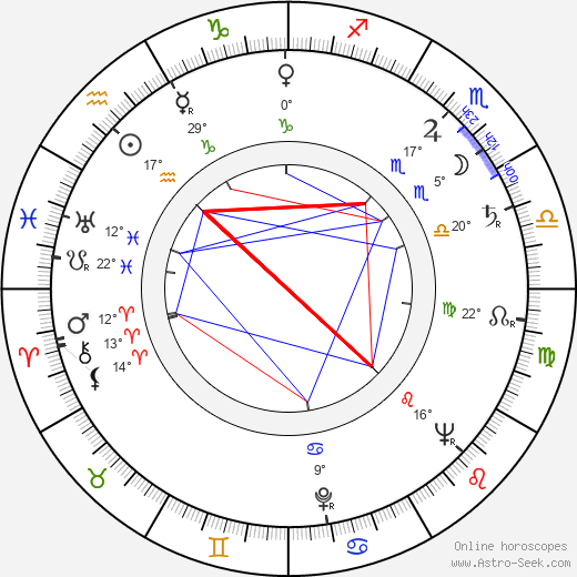 Lubor Tokoš birth chart, biography, wikipedia 2019, 2020