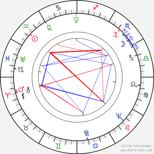 Lubor Tokoš birth chart, Lubor Tokoš astro natal horoscope, astrology