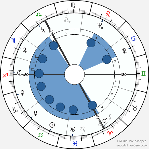 Marion March wikipedia, horoscope, astrology, instagram