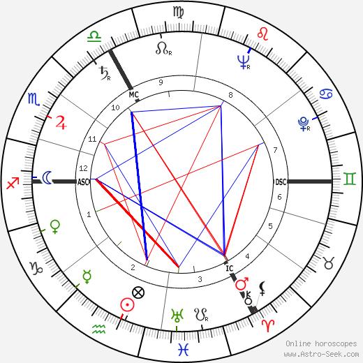 Marion March день рождения гороскоп, Marion March Натальная карта онлайн