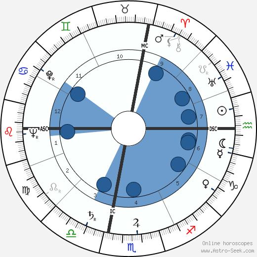 Michael A. Bilandic wikipedia, horoscope, astrology, instagram