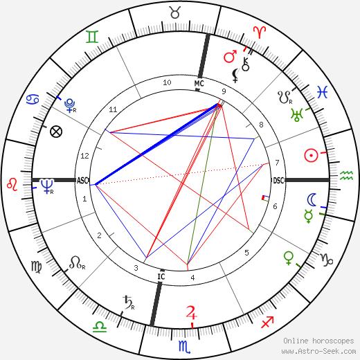 Michael A. Bilandic день рождения гороскоп, Michael A. Bilandic Натальная карта онлайн