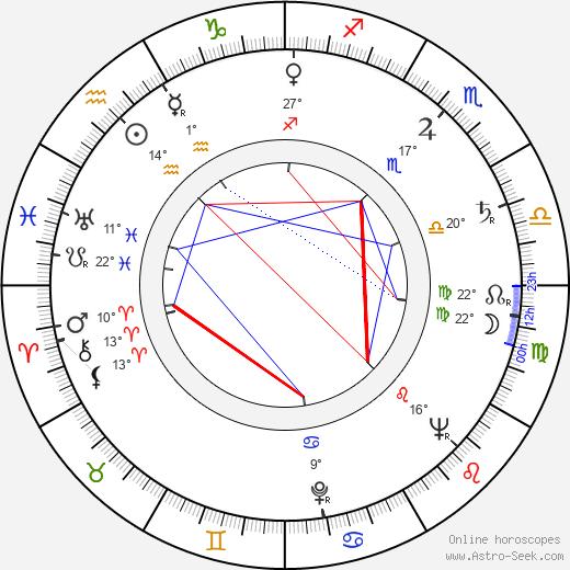 Miloslav Homola birth chart, biography, wikipedia 2019, 2020