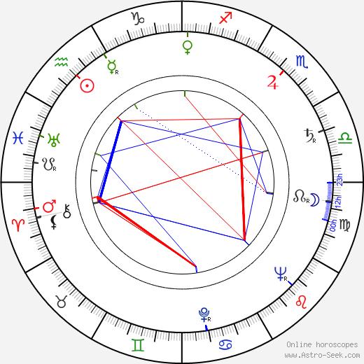 Miloslav Homola astro natal birth chart, Miloslav Homola horoscope, astrology