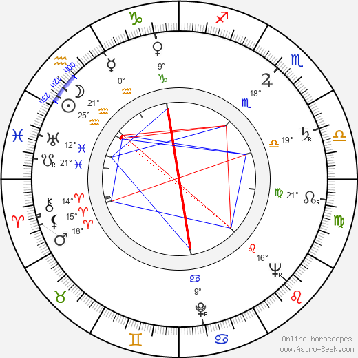 Miloslav Novák birth chart, biography, wikipedia 2019, 2020