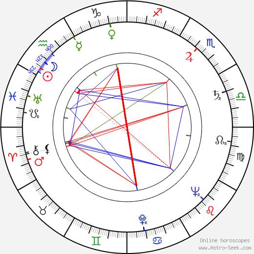 Miloslav Novák astro natal birth chart, Miloslav Novák horoscope, astrology