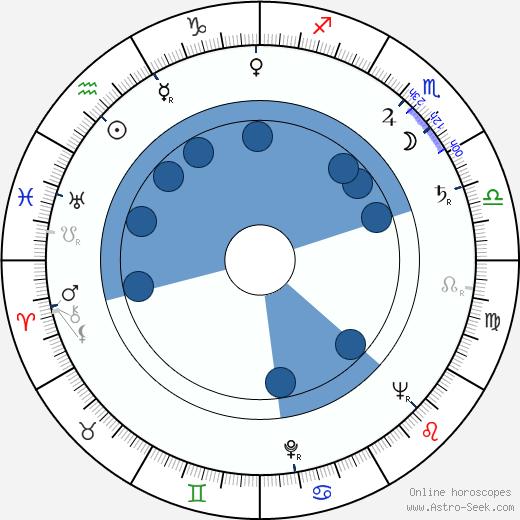 Paulo Fortes wikipedia, horoscope, astrology, instagram