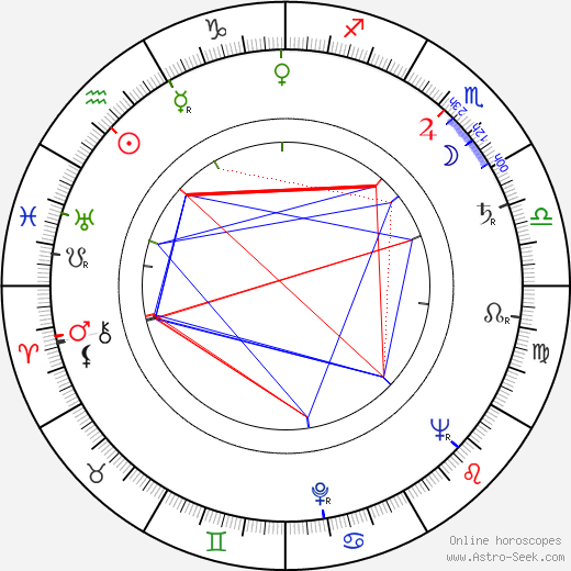 Paulo Fortes birth chart, Paulo Fortes astro natal horoscope, astrology