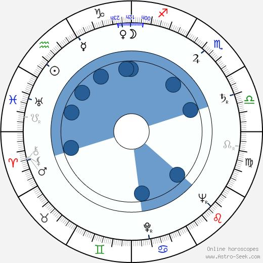 Ralph Boettner wikipedia, horoscope, astrology, instagram