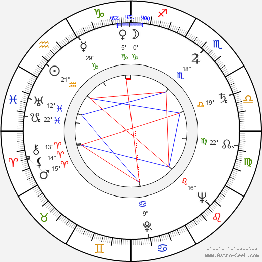 Ralph Boettner birth chart, biography, wikipedia 2018, 2019