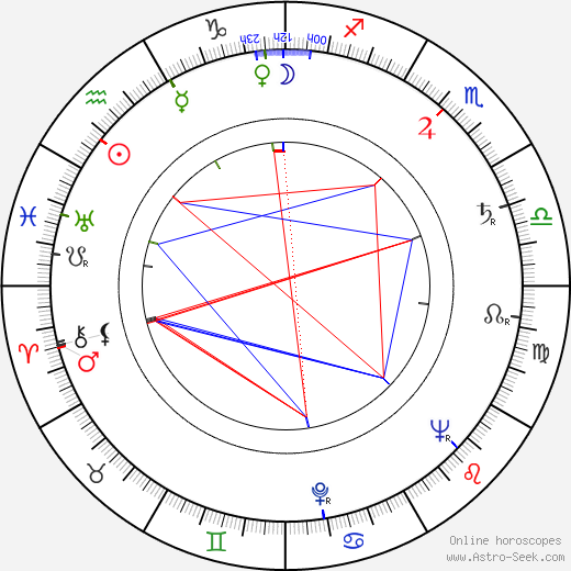 Ralph Boettner astro natal birth chart, Ralph Boettner horoscope, astrology