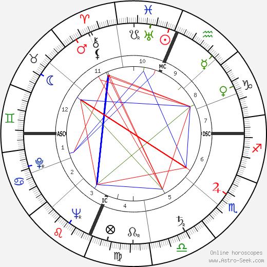 Richard Ogilvie tema natale, oroscopo, Richard Ogilvie oroscopi gratuiti, astrologia