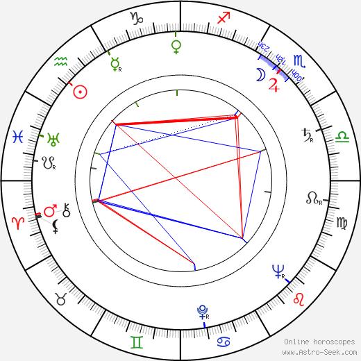 Robert Rietty birth chart, Robert Rietty astro natal horoscope, astrology