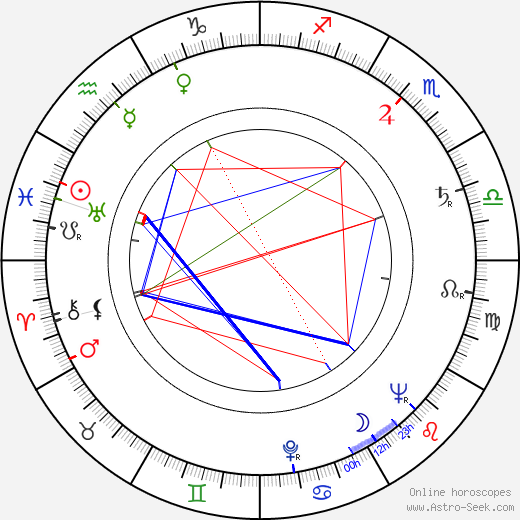 Rudolf Pellar astro natal birth chart, Rudolf Pellar horoscope, astrology
