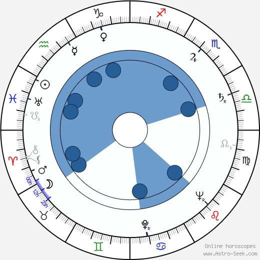 Vasili Levin wikipedia, horoscope, astrology, instagram