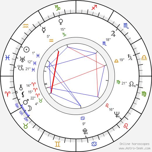 Vasili Levin birth chart, biography, wikipedia 2019, 2020