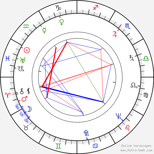 Vasili Levin birth chart, Vasili Levin astro natal horoscope, astrology