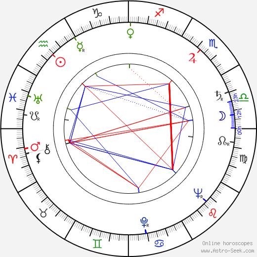 Vladimir Rogovoy день рождения гороскоп, Vladimir Rogovoy Натальная карта онлайн