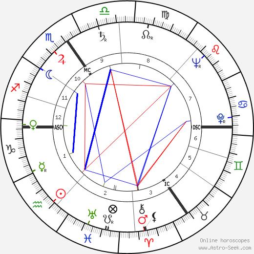 Wilfried van Craeynest tema natale, oroscopo, Wilfried van Craeynest oroscopi gratuiti, astrologia