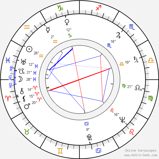 Zdeněk Podskalský Sr. birth chart, biography, wikipedia 2018, 2019