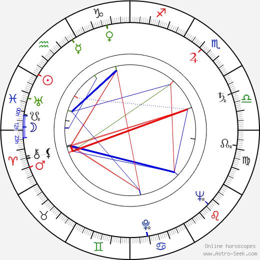 Zdeněk Podskalský Sr. astro natal birth chart, Zdeněk Podskalský Sr. horoscope, astrology
