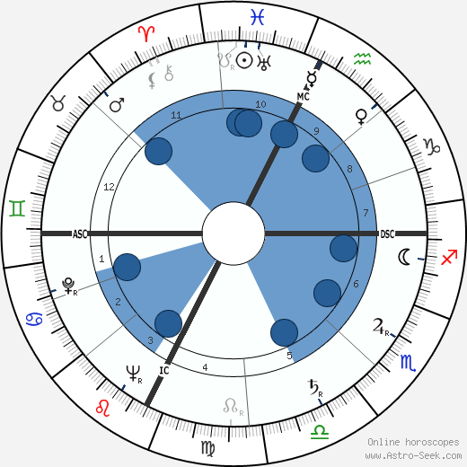 André Courrèges wikipedia, horoscope, astrology, instagram