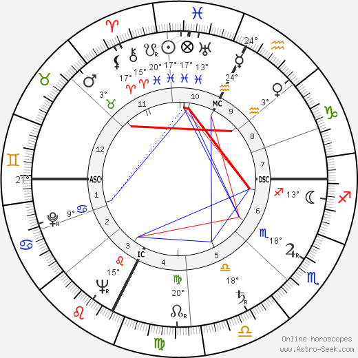 André Courrèges birth chart, biography, wikipedia 2019, 2020