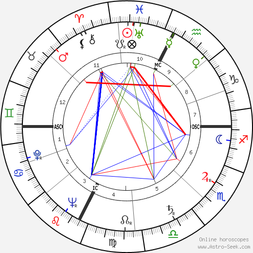 André Courrèges astro natal birth chart, André Courrèges horoscope, astrology