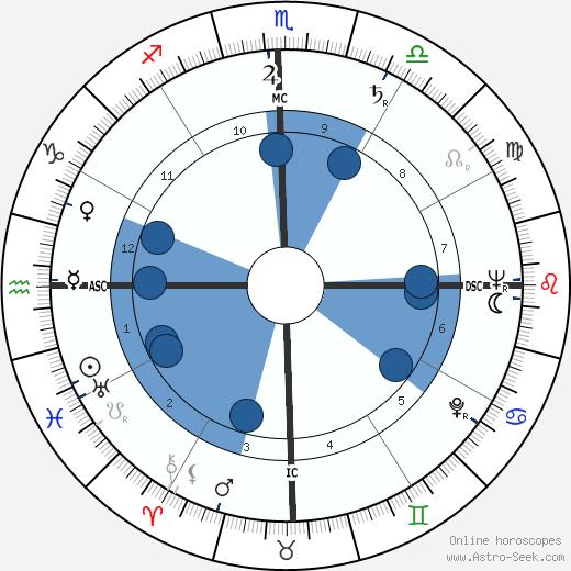 Andrew Faulds wikipedia, horoscope, astrology, instagram