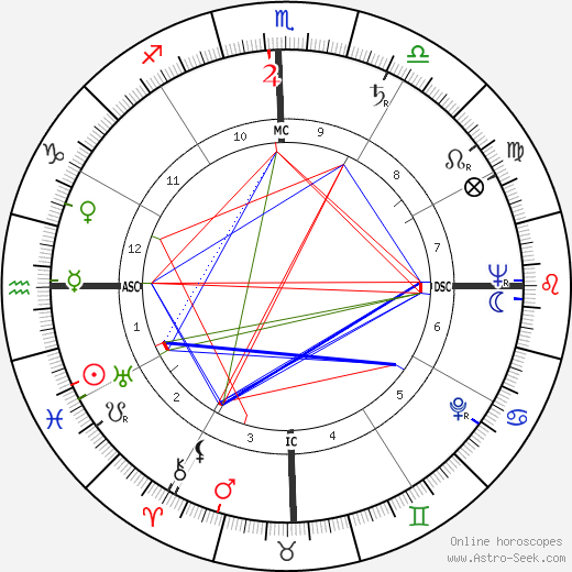 Andrew Faulds tema natale, oroscopo, Andrew Faulds oroscopi gratuiti, astrologia