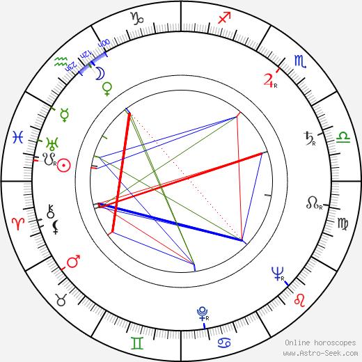 Angelo Pannacciò astro natal birth chart, Angelo Pannacciò horoscope, astrology