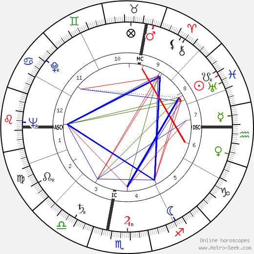 Augusto Magli tema natale, oroscopo, Augusto Magli oroscopi gratuiti, astrologia