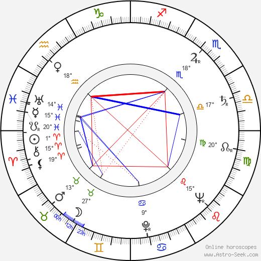 Carmen Filpi birth chart, biography, wikipedia 2019, 2020