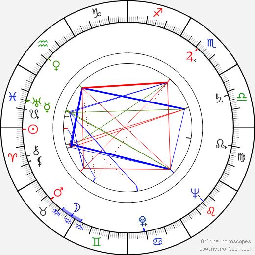 Carmen Filpi birth chart, Carmen Filpi astro natal horoscope, astrology