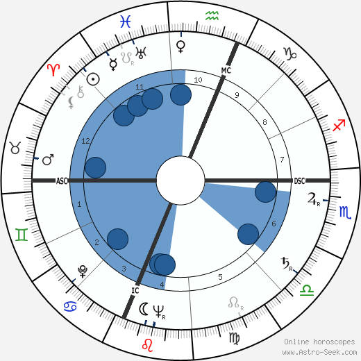 Charles Edward Isaacs wikipedia, horoscope, astrology, instagram