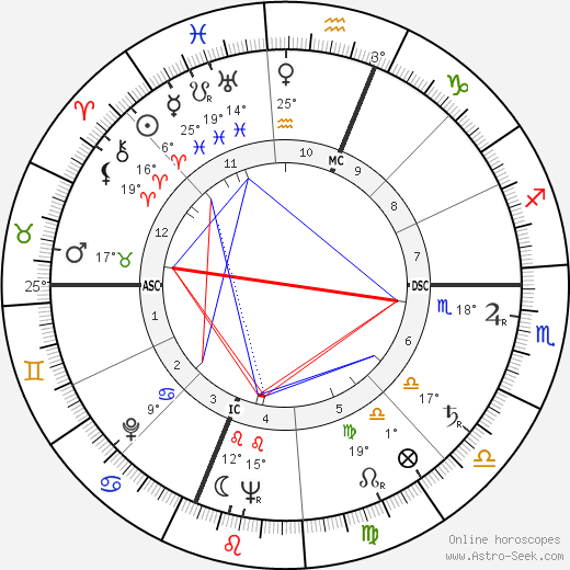 Charles Edward Isaacs birth chart, biography, wikipedia 2019, 2020