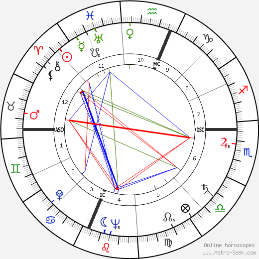 Charles Edward Isaacs birth chart, Charles Edward Isaacs astro natal horoscope, astrology