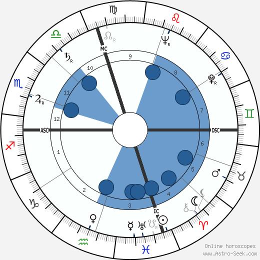 Chester M. McKeen wikipedia, horoscope, astrology, instagram