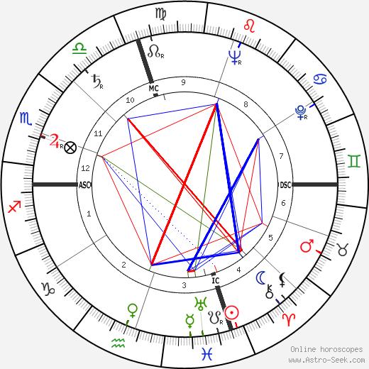 Chester M. McKeen день рождения гороскоп, Chester M. McKeen Натальная карта онлайн