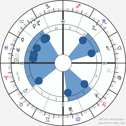 Christian Duvaleix wikipedia, horoscope, astrology, instagram