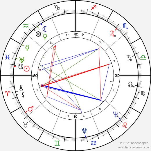 Christian Duvaleix tema natale, oroscopo, Christian Duvaleix oroscopi gratuiti, astrologia