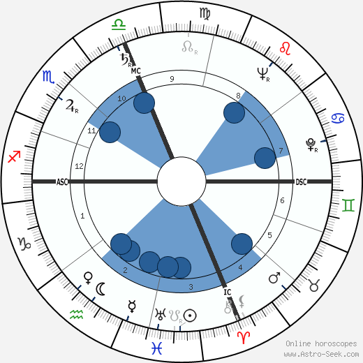 Diane Arbus horoscope, astrology, sign, zodiac, date of birth, instagram