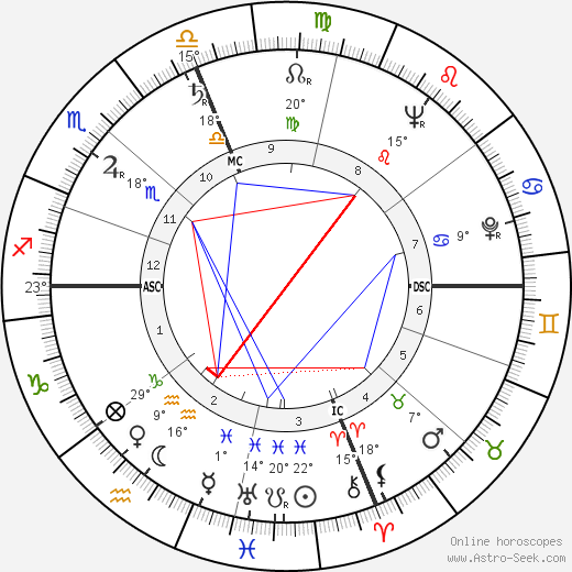 Diane Arbus birth chart, biography, wikipedia 2018, 2019