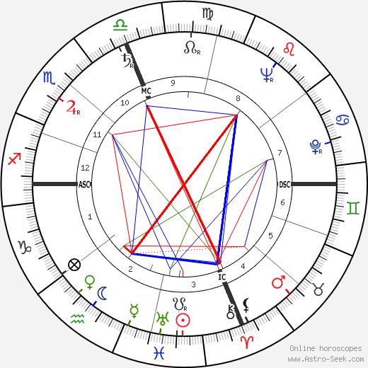 Diane Arbus astro natal birth chart, Diane Arbus horoscope, astrology