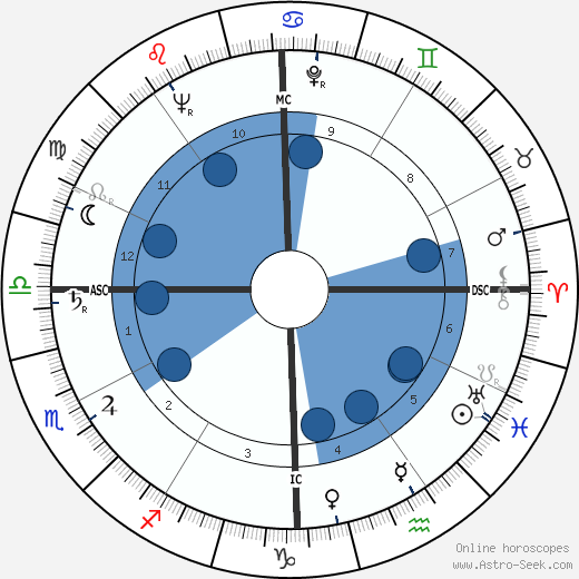 Doc Watson wikipedia, horoscope, astrology, instagram